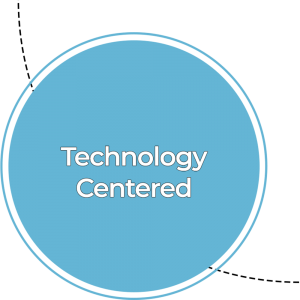 Technology Centered